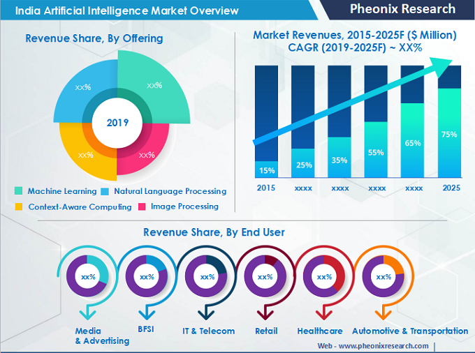 India Artificial Intelligence (AI) Market (2019-2025)